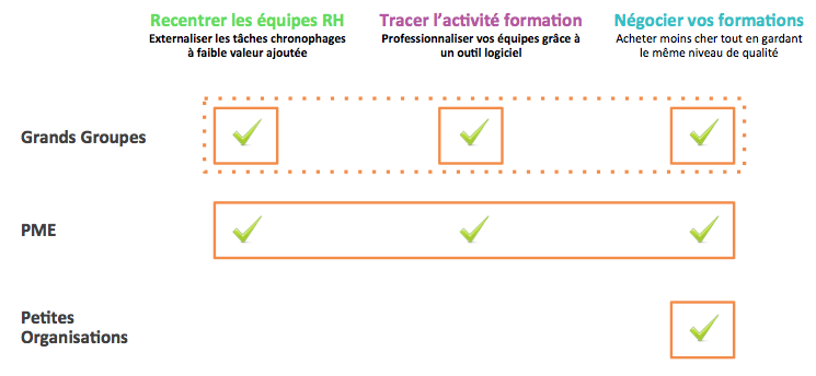 benchmark solutions optimisation ressources humaines formation